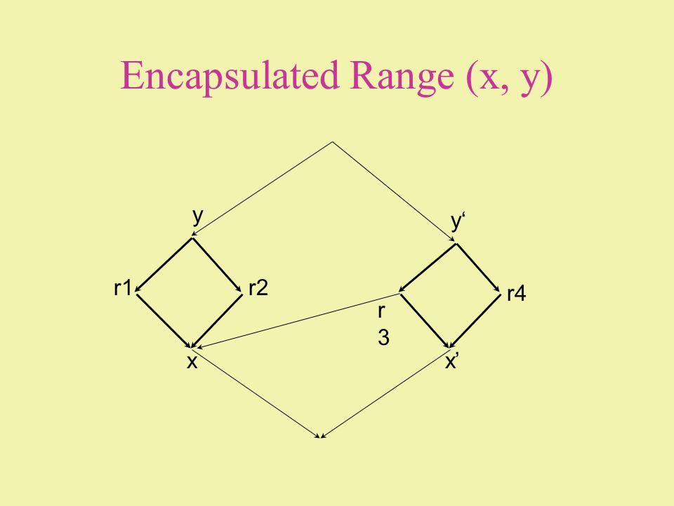 Encapsulated Range (x, y) x y r1r2 r3r3 x y r4
