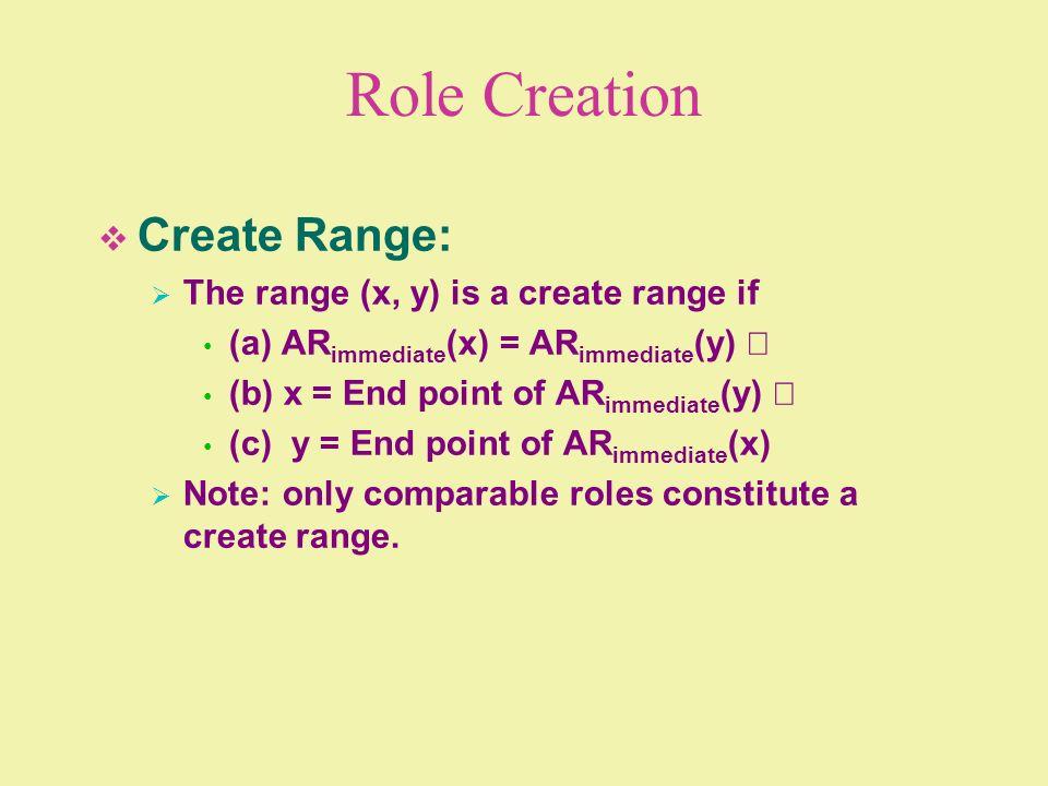 Role Creation Create Range: The range (x, y) is a create range if (a) AR immediate (x) = AR immediate (y) (b) x = End point of AR immediate (y) (c) y
