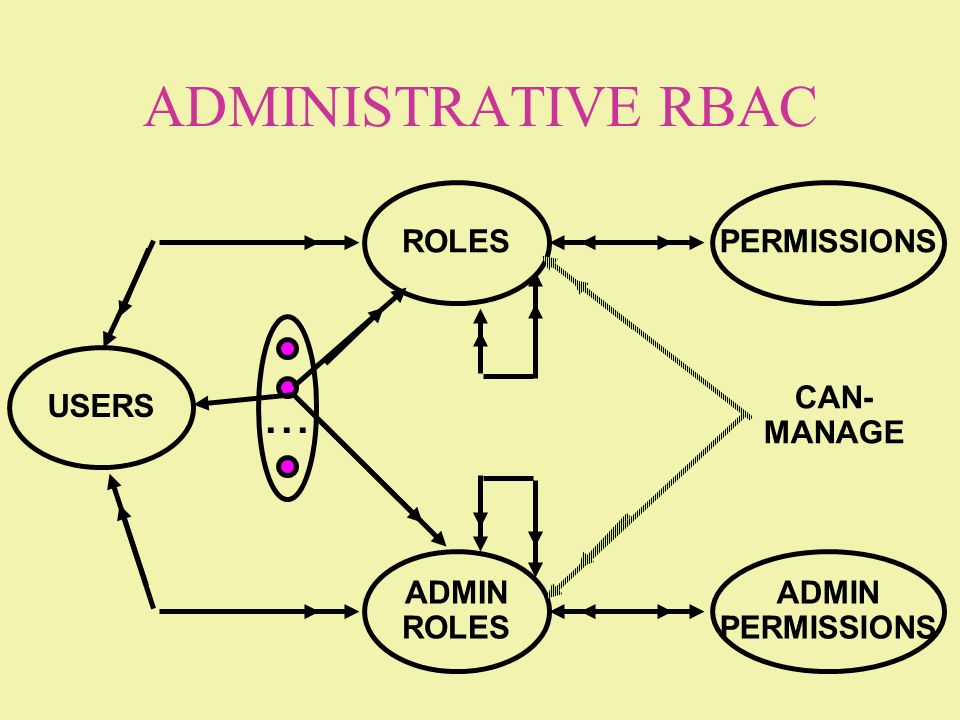 ADMINISTRATIVE RBAC ROLES USERS PERMISSIONS... ADMIN ROLES ADMIN PERMISSIONS CAN- MANAGE