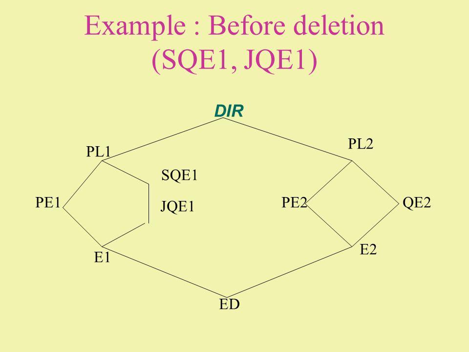 Example : Before deletion (SQE1, JQE1) DIR PL1 PL2 PE1 SQE1 JQE1 E1 ED E2 PE2QE2