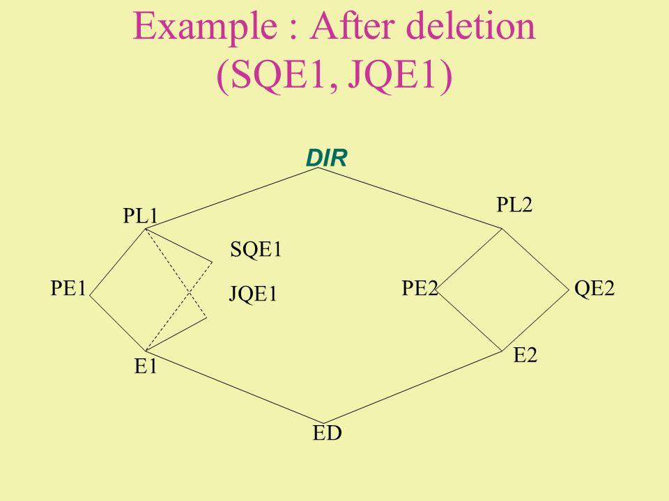 DIR PL1 PL2 PE1 SQE1 JQE1 E1 ED E2 PE2QE2 Example : After deletion (SQE1, JQE1)
