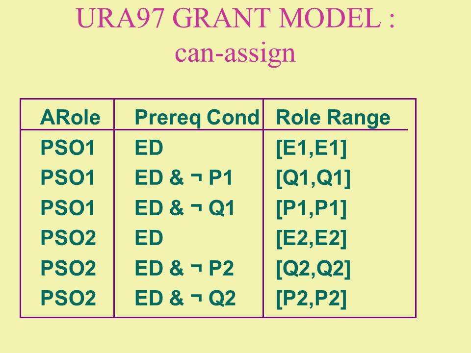URA97 GRANT MODEL : can-assign ARolePrereq CondRole Range PSO1ED[E1,E1] PSO1ED & ¬ P1[Q1,Q1] PSO1ED & ¬ Q1[P1,P1] PSO2ED[E2,E2] PSO2ED & ¬ P2[Q2,Q2] P