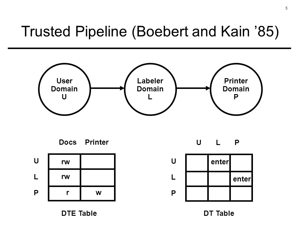 5 Trusted Pipeline (Boebert and Kain 85) User Domain U Labeler Domain L Printer Domain P ULPULP Docs Printer DTE Table ULPULP U L P DT Table rw rw ent