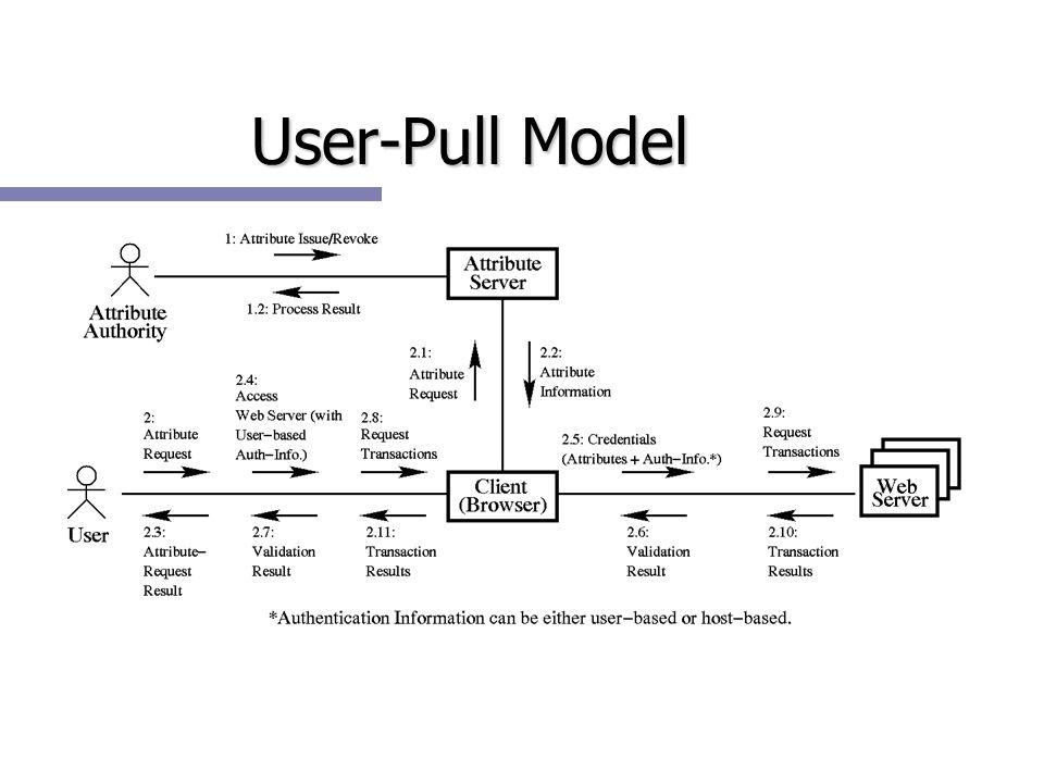 User-Pull Model