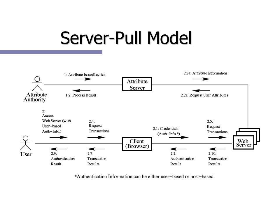 Server-Pull Model