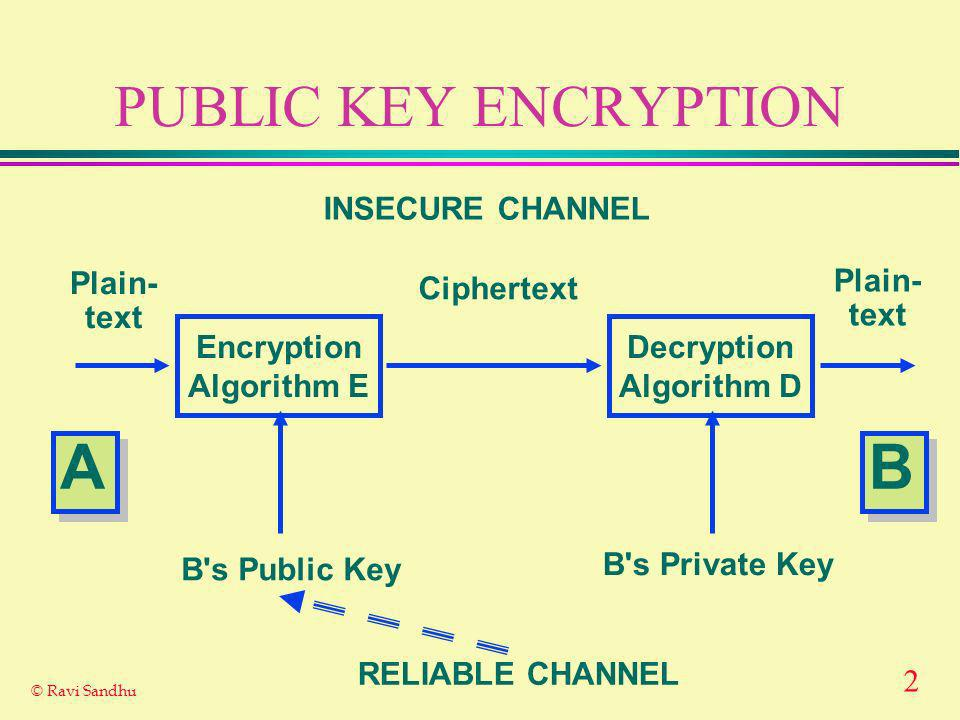 2 © Ravi Sandhu PUBLIC KEY ENCRYPTION Encryption Algorithm E Decryption Algorithm D Plain- text Plain- text Ciphertext INSECURE CHANNEL B s Public Key B s Private Key RELIABLE CHANNEL A A B B