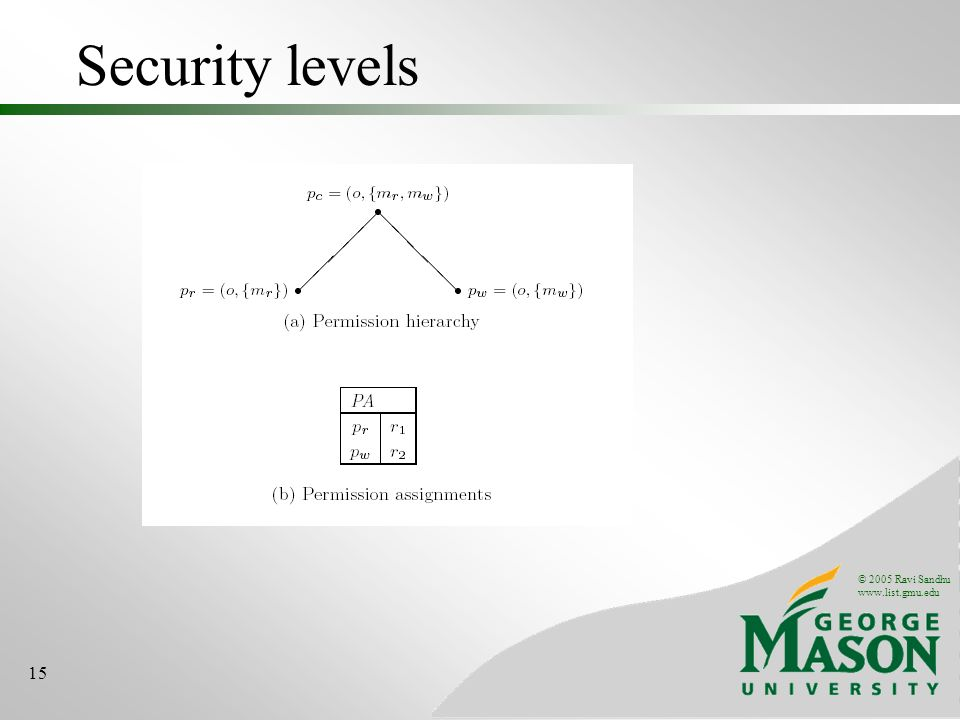© 2005 Ravi Sandhu www.list.gmu.edu 15 Security levels
