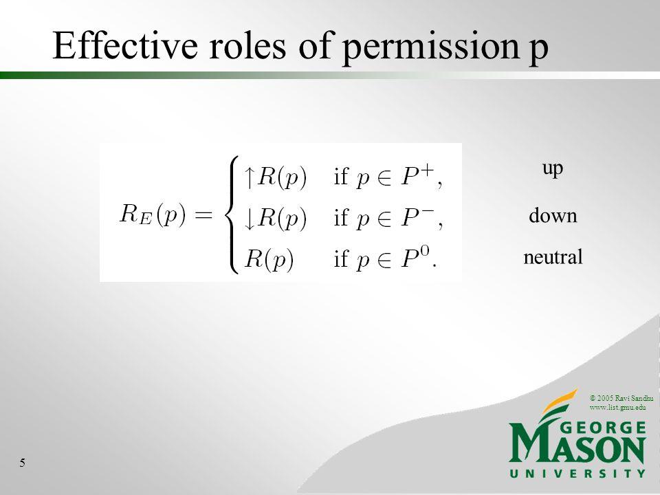 © 2005 Ravi Sandhu www.list.gmu.edu 6 Permission Hierarchy