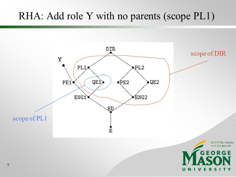 © 2005 Ravi Sandhu   7 RHA: Add role Y with no parents (scope PL1) Y scope of PL1 scope of DIR