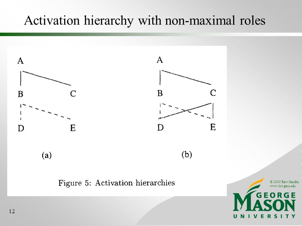 © 2005 Ravi Sandhu www.list.gmu.edu 12 Activation hierarchy with non-maximal roles