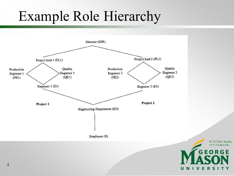 © 2005 Ravi Sandhu www.list.gmu.edu 4 Example Role Hierarchy