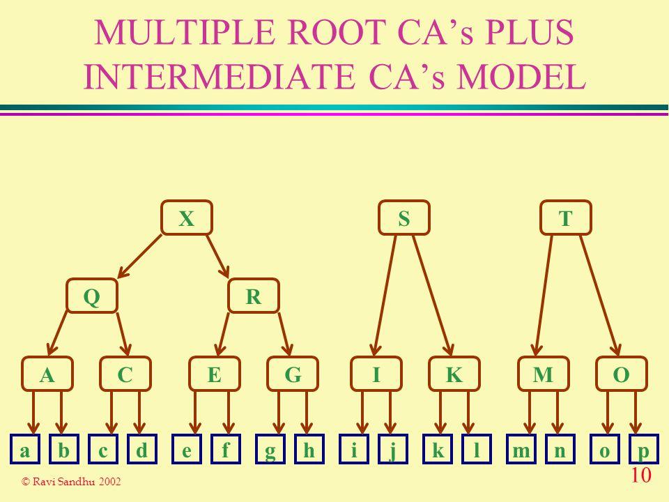 10 © Ravi Sandhu 2002 MULTIPLE ROOT CAs PLUS INTERMEDIATE CAs MODEL X Q A R ST CEGIKMO abcdefghijklmnop