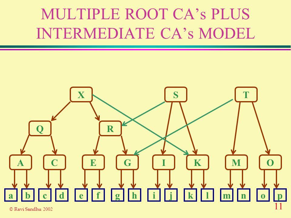 11 © Ravi Sandhu 2002 MULTIPLE ROOT CAs PLUS INTERMEDIATE CAs MODEL X Q A R ST CEGIKMO abcdefghijklmnop