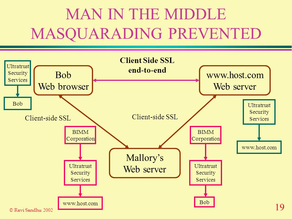 19 © Ravi Sandhu 2002 MAN IN THE MIDDLE MASQUARADING PREVENTED Bob Web browser www.host.com Web server Client-side SSL Ultratrust Security Services www.host.com Mallorys Web server BIMM Corporation Client-side SSL Ultratrust Security Services www.host.com Client Side SSL end-to-end Ultratrust Security Services Bob BIMM Corporation Ultratrust Security Services Bob