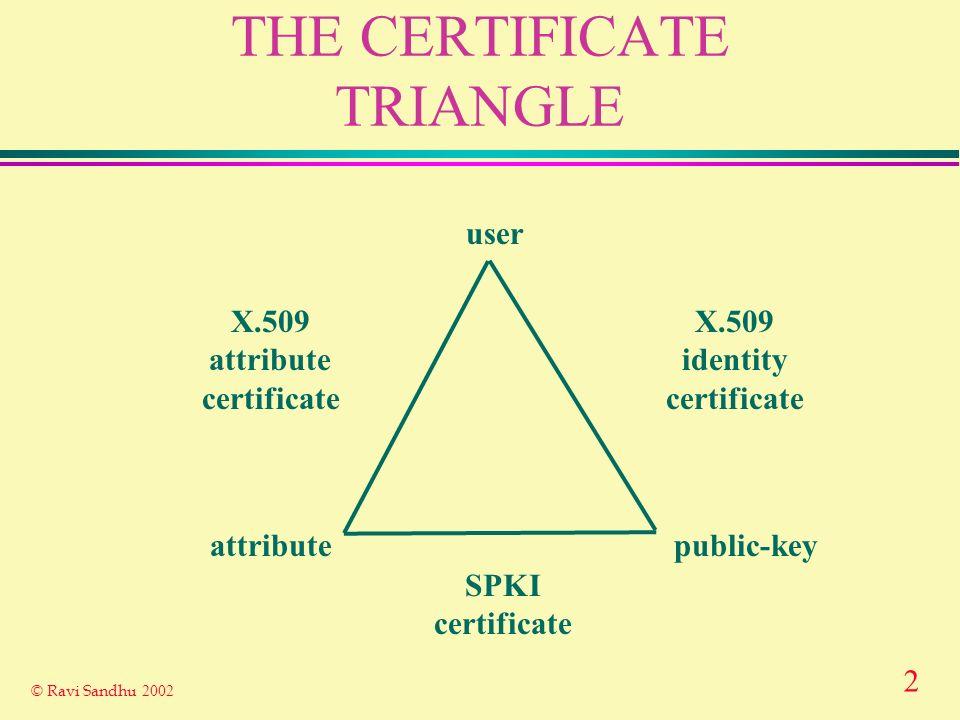 2 © Ravi Sandhu 2002 THE CERTIFICATE TRIANGLE user attributepublic-key X.509 identity certificate X.509 attribute certificate SPKI certificate