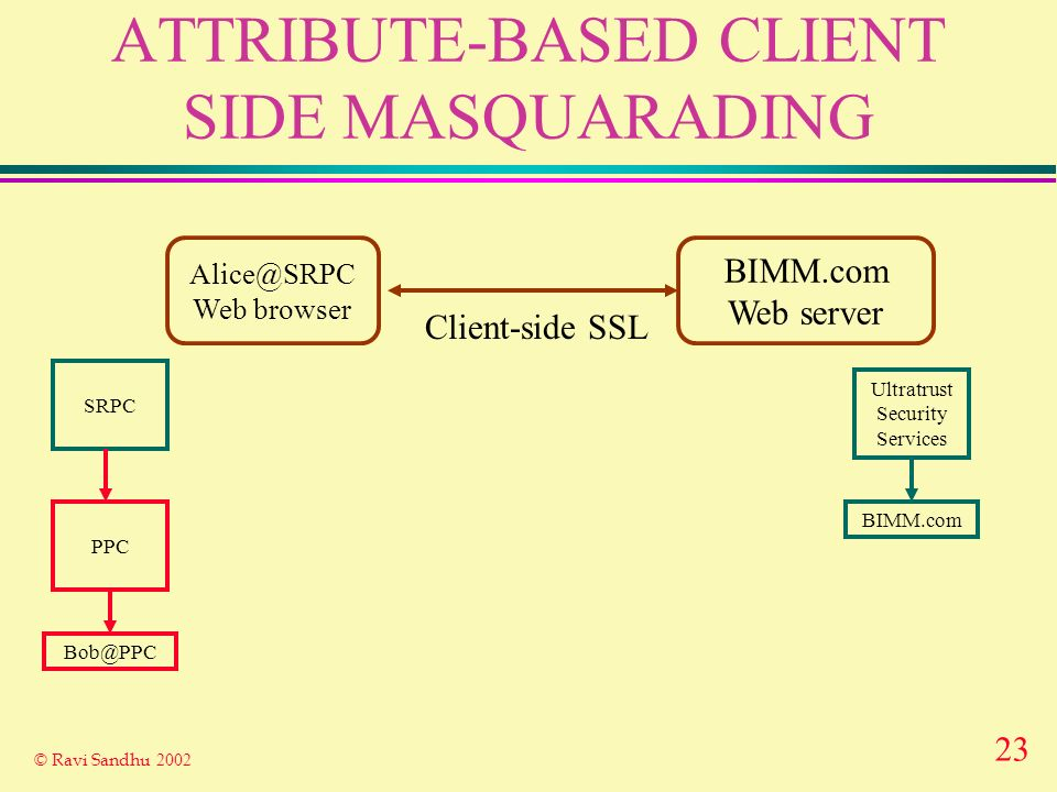23 © Ravi Sandhu 2002 ATTRIBUTE-BASED CLIENT SIDE MASQUARADING Alice@SRPC Web browser BIMM.com Web server Client-side SSL Ultratrust Security Services BIMM.com SRPC PPC Bob@PPC