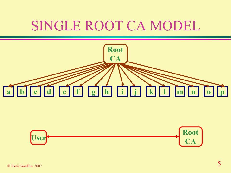 6 © Ravi Sandhu 2002 SINGLE ROOT CA MULTIPLE RAs MODEL Root CA abcdefghijklmnop Root CA UserRA UserRA UserRA