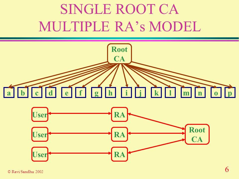 7 © Ravi Sandhu 2002 MULTIPLE ROOT CAs MODEL Root CA abcdefghijklmnop Root CA User Root CA Root CA Root CA User Root CA User