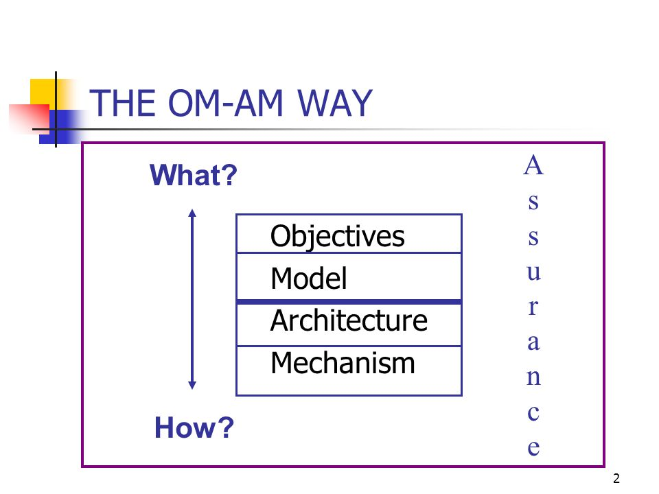 2 THE OM-AM WAY Objectives Model Architecture Mechanism What? How? AssuranceAssurance