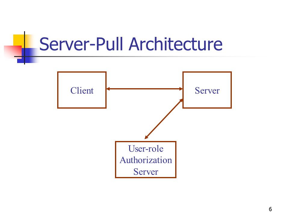 6 Server-Pull Architecture ClientServer User-role Authorization Server