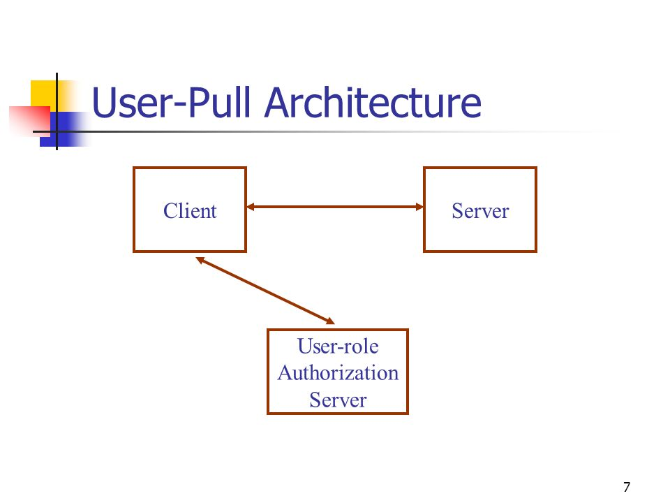 7 User-Pull Architecture ClientServer User-role Authorization Server
