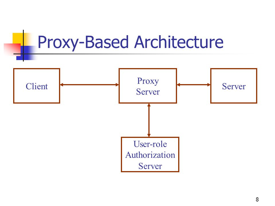 8 Proxy-Based Architecture ClientServer Proxy Server User-role Authorization Server