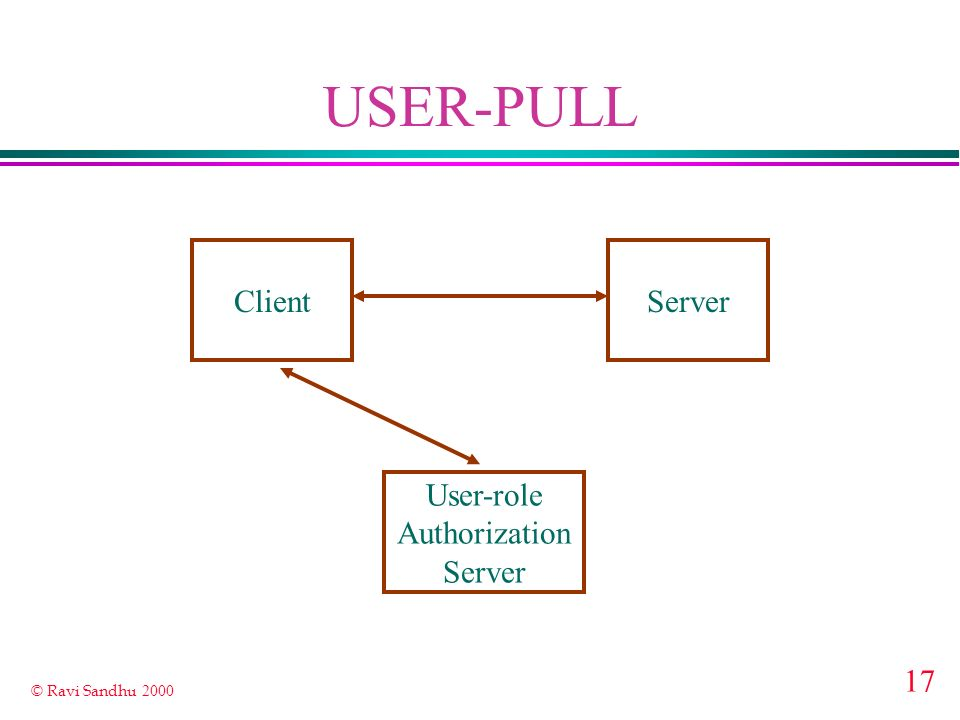 17 © Ravi Sandhu 2000 USER-PULL ClientServer User-role Authorization Server