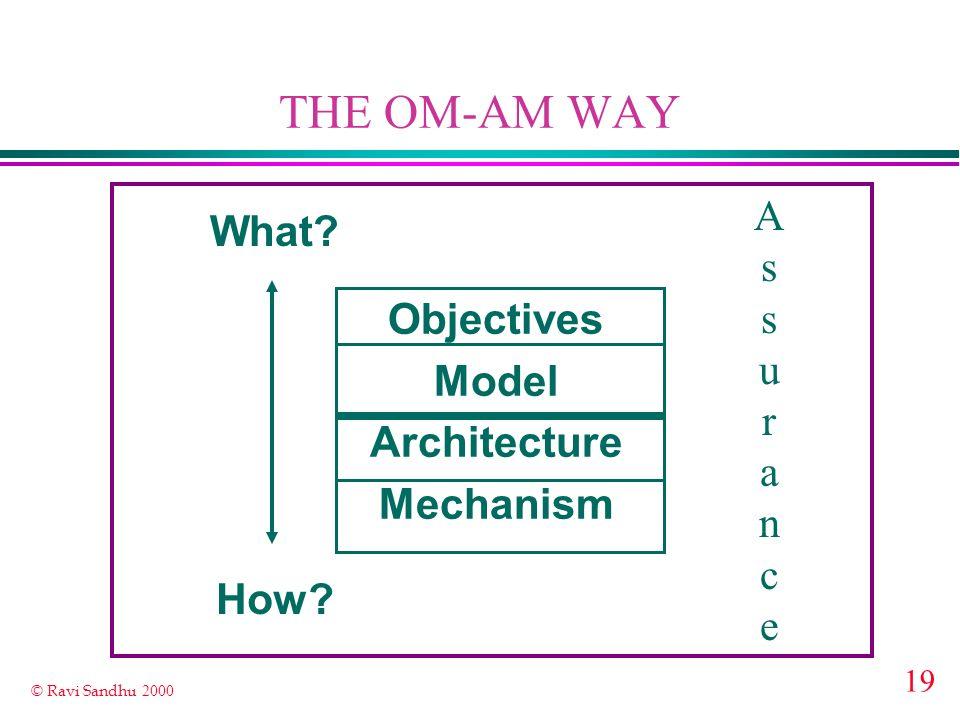 19 © Ravi Sandhu 2000 THE OM-AM WAY Objectives Model Architecture Mechanism What? How? AssuranceAssurance