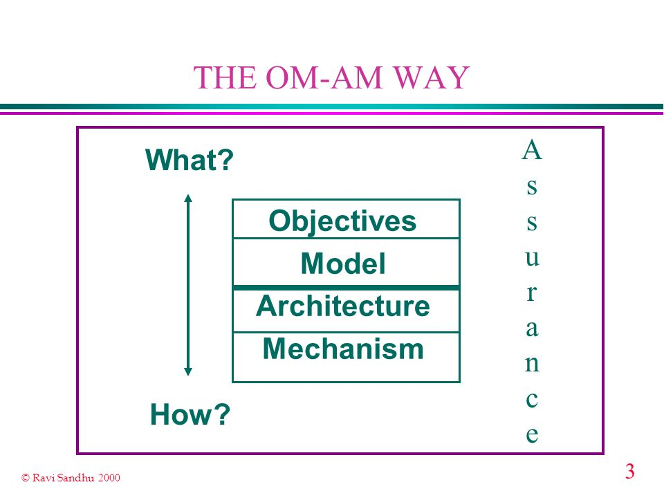 3 © Ravi Sandhu 2000 THE OM-AM WAY Objectives Model Architecture Mechanism What? How? AssuranceAssurance