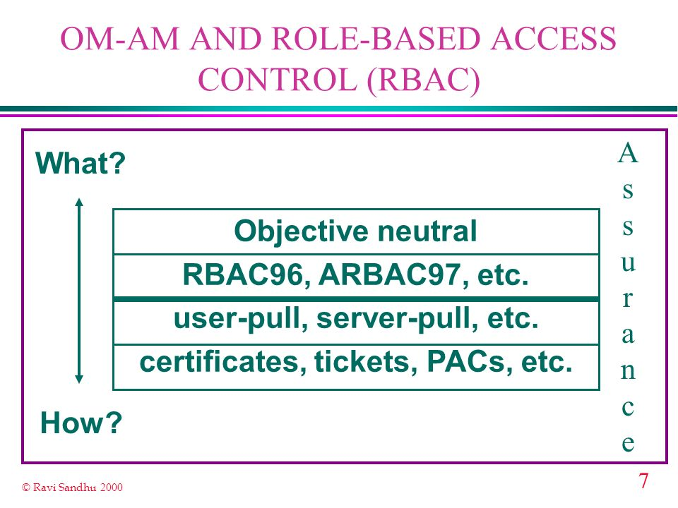 7 © Ravi Sandhu 2000 OM-AM AND ROLE-BASED ACCESS CONTROL (RBAC) What? How? Objective neutral RBAC96, ARBAC97, etc. user-pull, server-pull, etc. certif