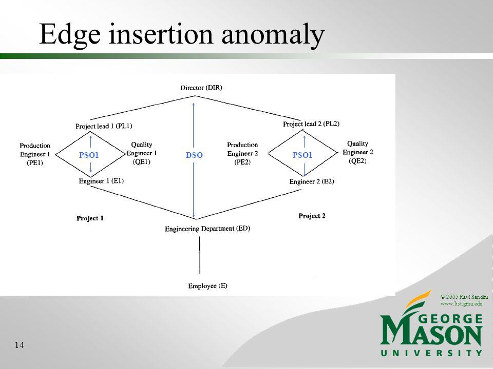 © 2005 Ravi Sandhu www.list.gmu.edu 14 Edge insertion anomaly DSOPSO1