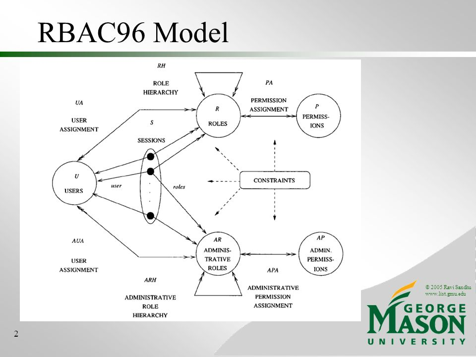 © 2005 Ravi Sandhu www.list.gmu.edu 2 RBAC96 Model