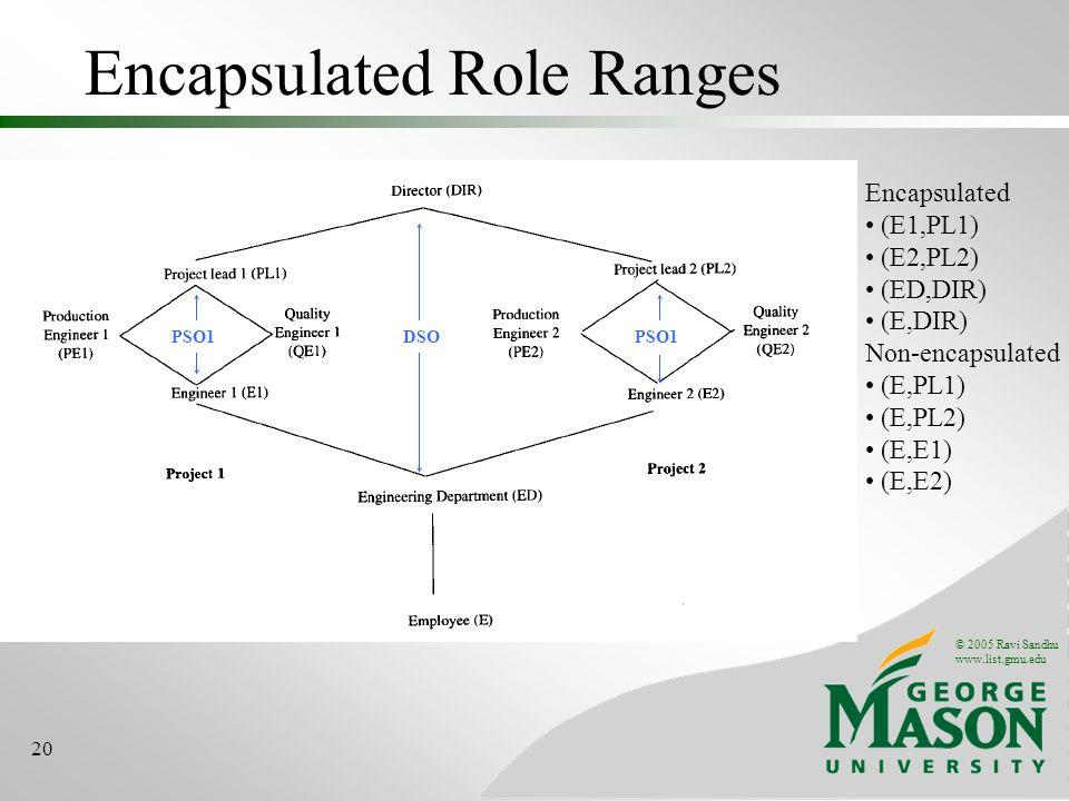 © 2005 Ravi Sandhu www.list.gmu.edu 20 Encapsulated Role Ranges DSOPSO1 Encapsulated (E1,PL1) (E2,PL2) (ED,DIR) (E,DIR) Non-encapsulated (E,PL1) (E,PL2) (E,E1) (E,E2)