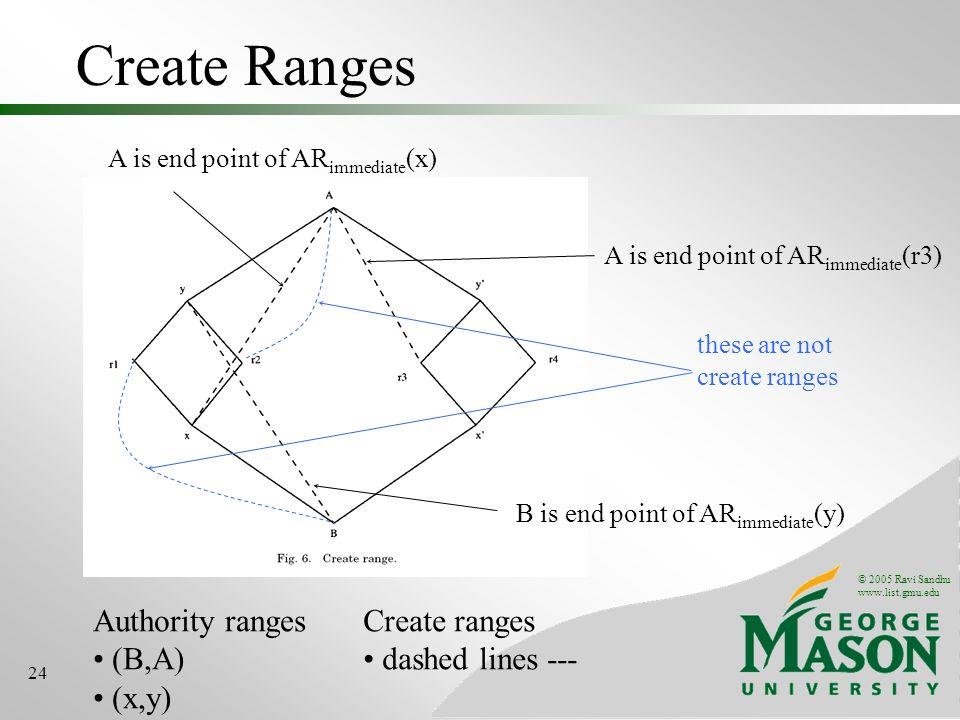 © 2005 Ravi Sandhu www.list.gmu.edu 24 Create Ranges Authority ranges (B,A) (x,y) Create ranges dashed lines --- B is end point of AR immediate (y) A
