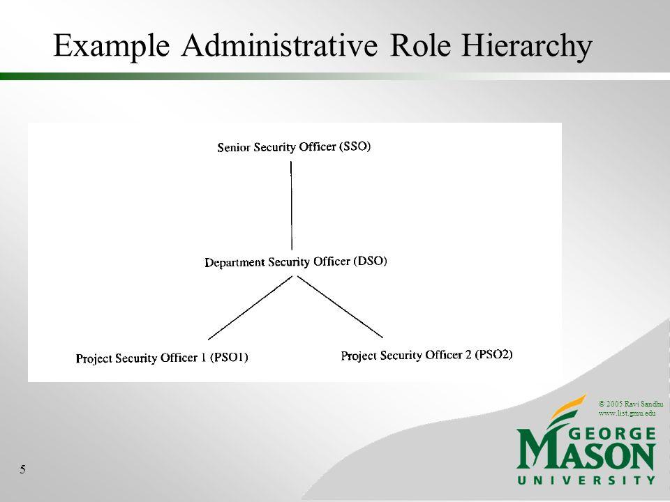 © 2005 Ravi Sandhu www.list.gmu.edu 5 Example Administrative Role Hierarchy