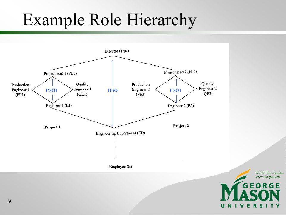 © 2005 Ravi Sandhu www.list.gmu.edu 9 Example Role Hierarchy DSOPSO1