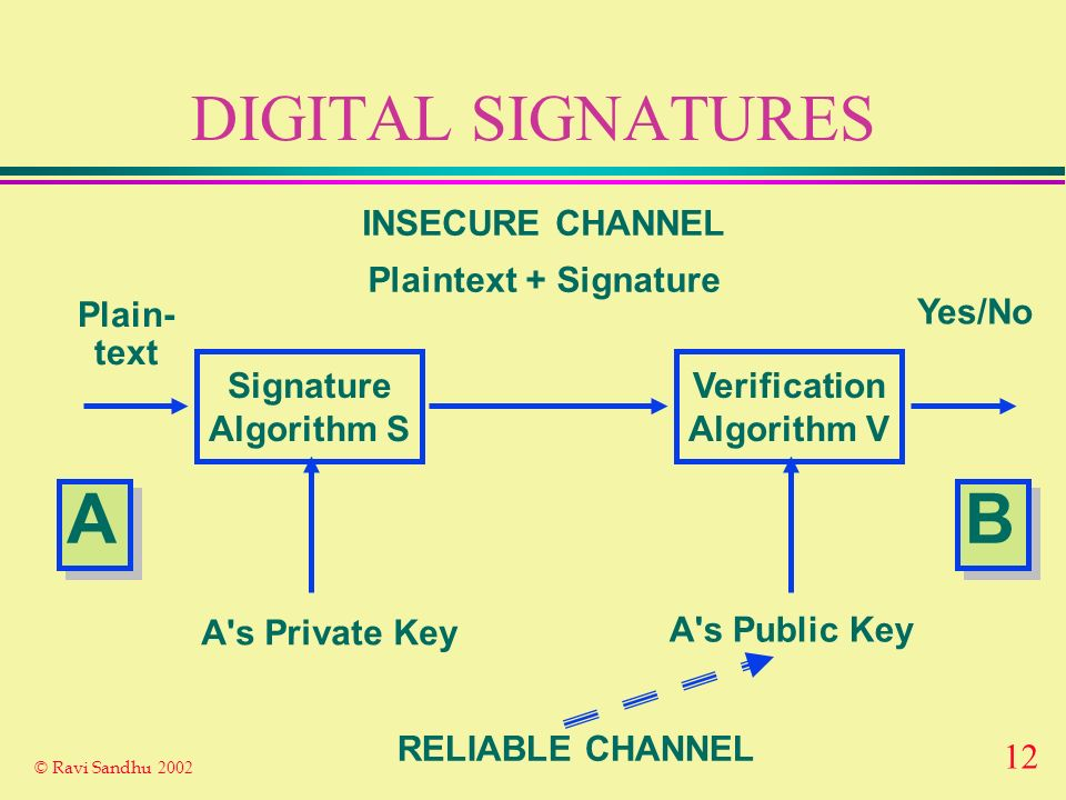 11 © Ravi Sandhu 2002 PUBLIC KEY ENCRYPTION Encryption Algorithm E Decryption Algorithm D Plain- text Plain- text Ciphertext INSECURE CHANNEL B's Publ