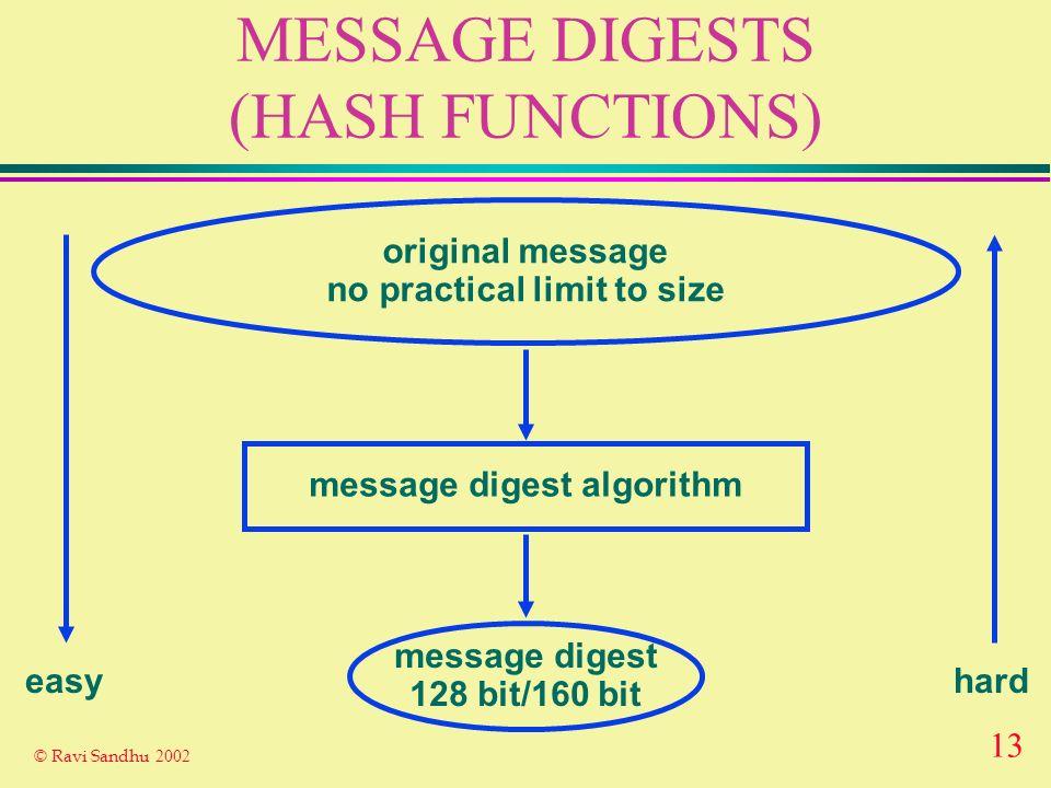 12 © Ravi Sandhu 2002 DIGITAL SIGNATURES Signature Algorithm S Verification Algorithm V Plain- text Yes/No Plaintext + Signature INSECURE CHANNEL A s Private Key A s Public Key RELIABLE CHANNEL A A B B