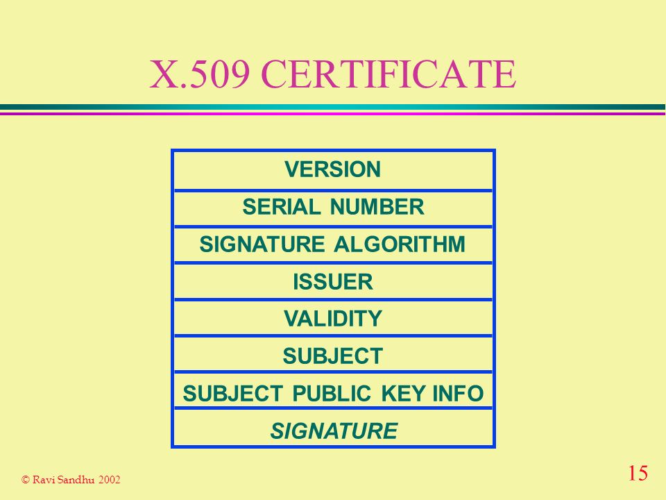 14 © Ravi Sandhu 2002 RSA RIVEST-SHAMIR-ADELMAN public key is (n,e) private key is d encrypt: C = M e mod n decrypt: M = C d mod n Same public key can be used for encryption and signature Unique property of RSA