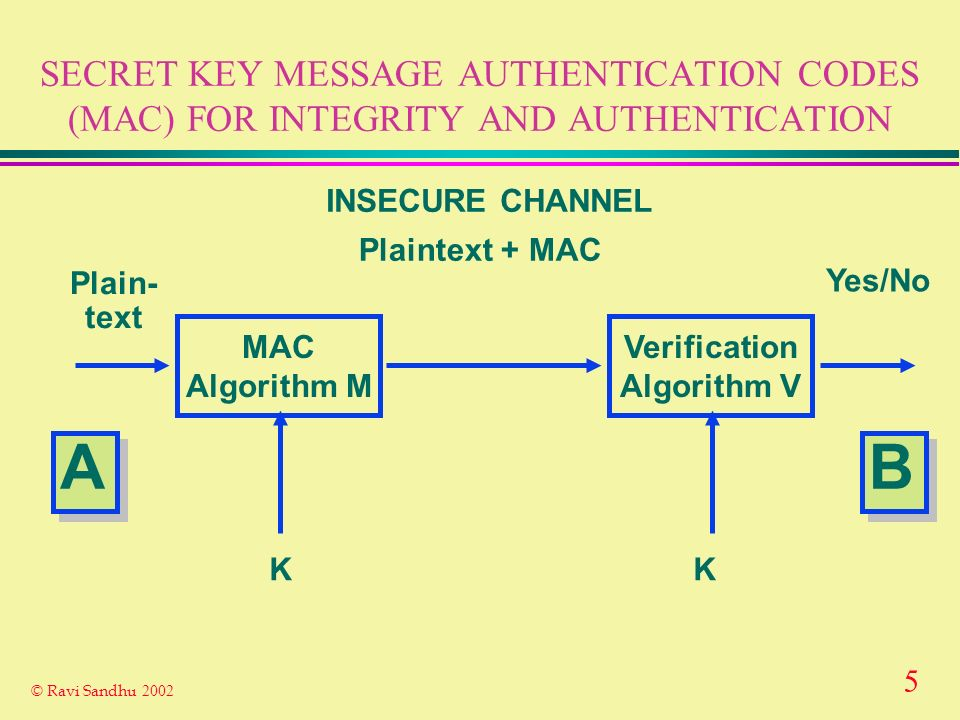4 © Ravi Sandhu 2002 SECRET KEY ENCRYPTION FOR CONFIDENTIALITY Encryption Algorithm E Decryption Algorithm D Plain- text Plain- text Ciphertext INSECURE CHANNEL K K Secret Key shared by A and B SECURE CHANNEL A A B B
