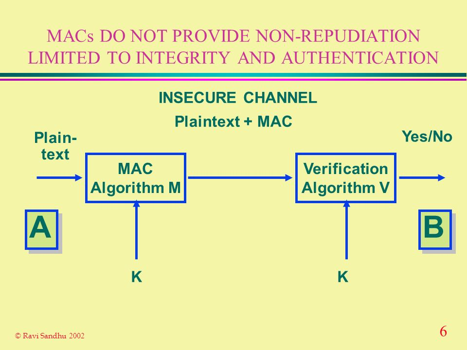 5 © Ravi Sandhu 2002 SECRET KEY MESSAGE AUTHENTICATION CODES (MAC) FOR INTEGRITY AND AUTHENTICATION MAC Algorithm M Verification Algorithm V Plain- te