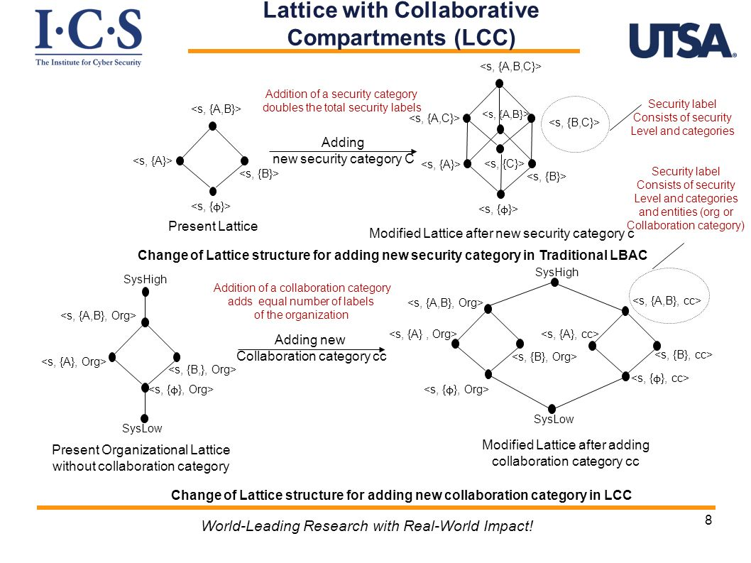 Lattice with Collaborative Compartments (LCC) World-Leading Research with Real-World Impact.