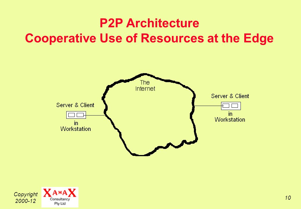 Copyright 2000-12 10 P2P Architecture Cooperative Use of Resources at the Edge