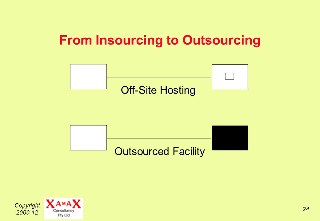 Copyright 2000-12 24 From Insourcing to Outsourcing Off-Site Hosting Outsourced Facility
