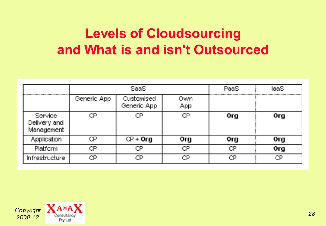 Copyright 2000-12 28 Levels of Cloudsourcing and What is and isn t Outsourced