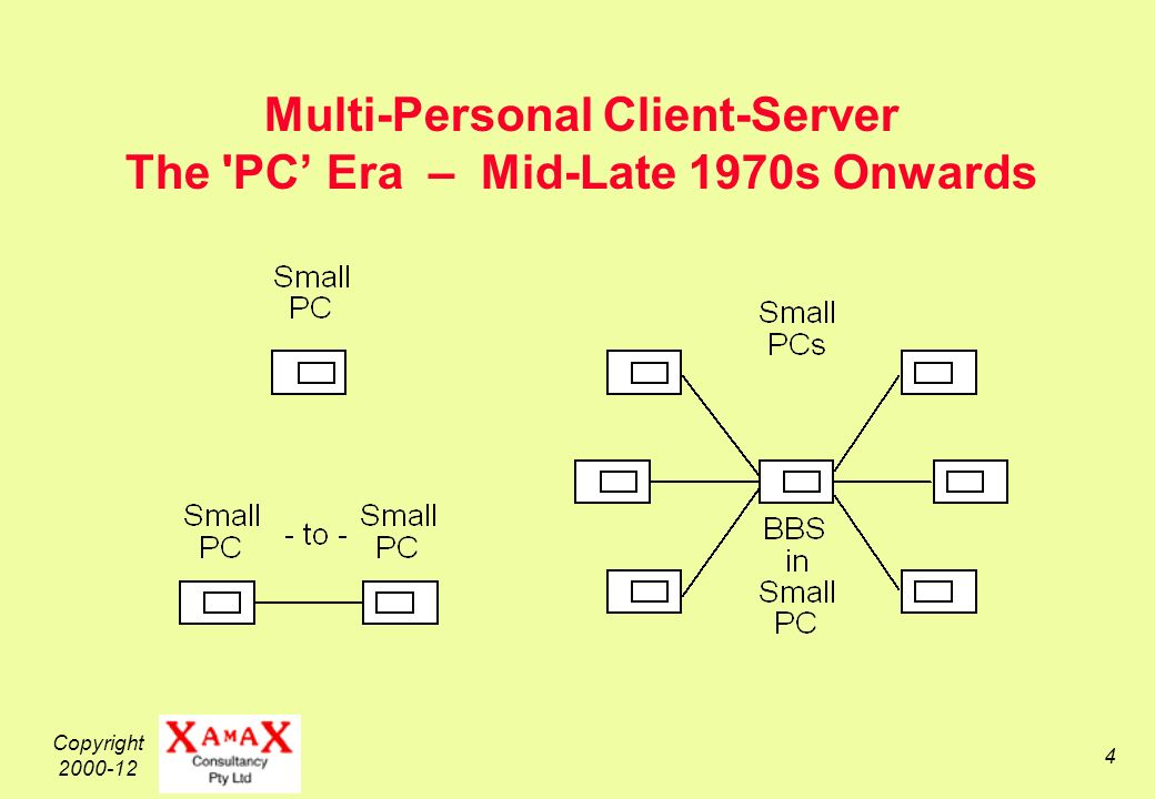 Copyright 2000-12 4 Multi-Personal Client-Server The PC Era – Mid-Late 1970s Onwards