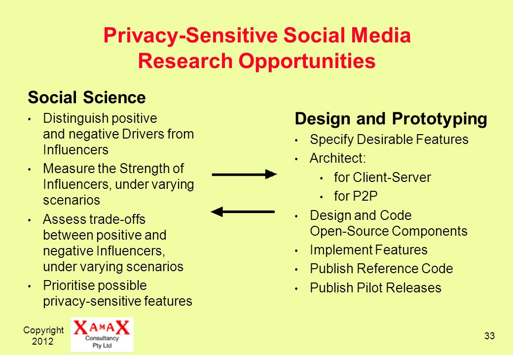 Copyright Privacy-Sensitive Social Media Research Opportunities Social Science Distinguish positive and negative Drivers from Influencers Measure the Strength of Influencers, under varying scenarios Assess trade-offs between positive and negative Influencers, under varying scenarios Prioritise possible privacy-sensitive features Design and Prototyping Specify Desirable Features Architect: for Client-Server for P2P Design and Code Open-Source Components Implement Features Publish Reference Code Publish Pilot Releases