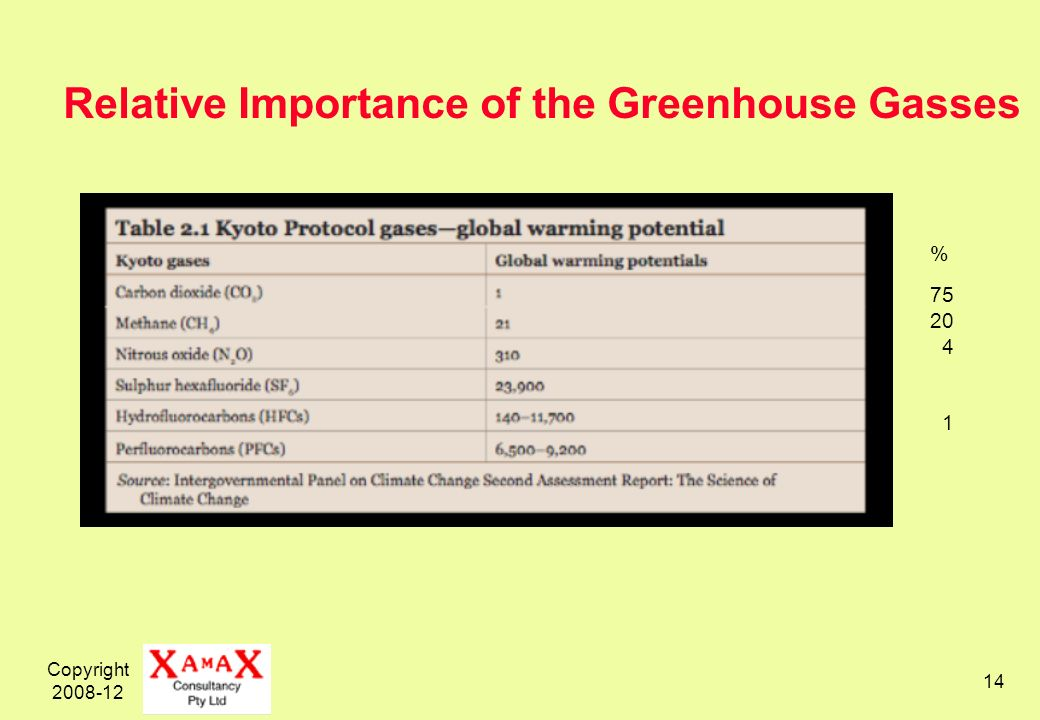 Copyright 2008-12 14 % 75 20 4 1 Relative Importance of the Greenhouse Gasses