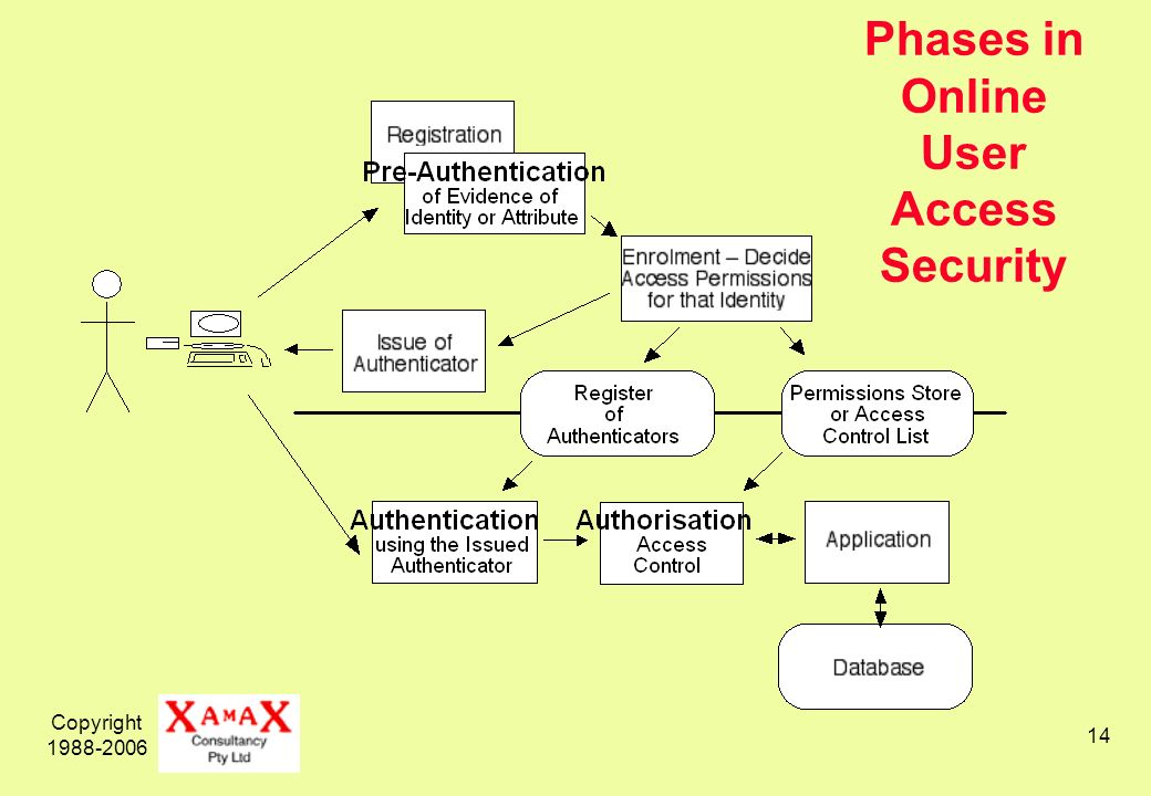 Copyright 1988-2006 14 Phases in Online User Access Security