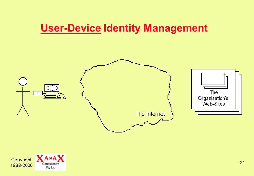Copyright 1988-2006 21 User-Device Identity Management